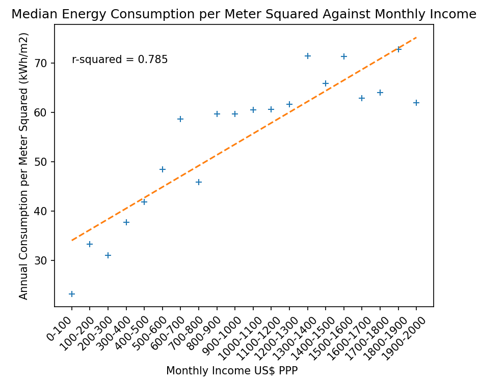 Figure 13: Median Energy per Meter Squared against Income Chart: Omdena, Data: Domestic Electrical Load (DEL), South Africa[3]