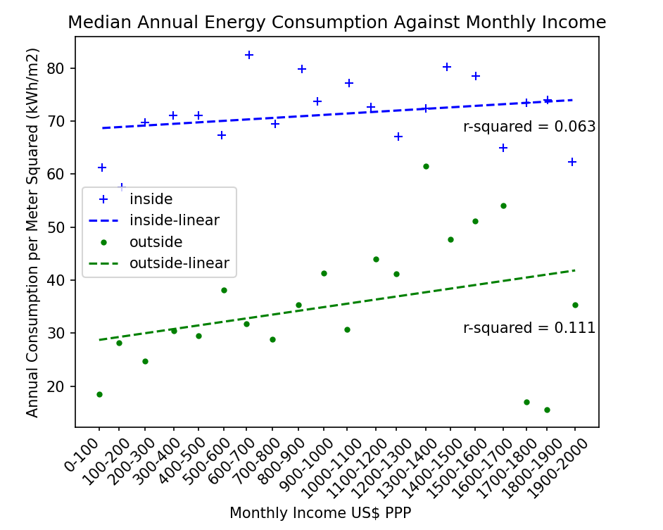 Figure 14: Median Energy per Meter Squared against Income, split by Water Access Type Chart: Omdena, Data: Domestic Electrical Load (DEL), South Africa[3]