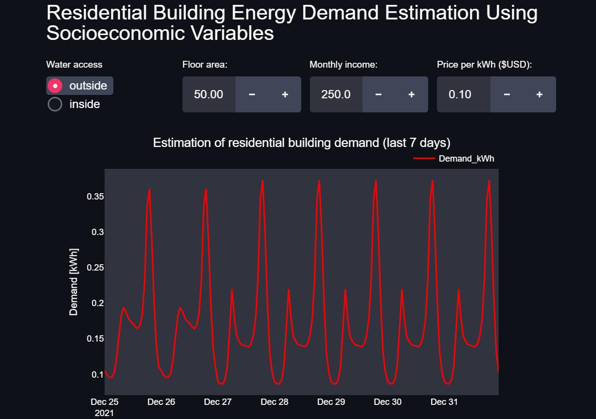Figure 19: Residential Electricity Demand Estimation Dashboard Source: Omdena