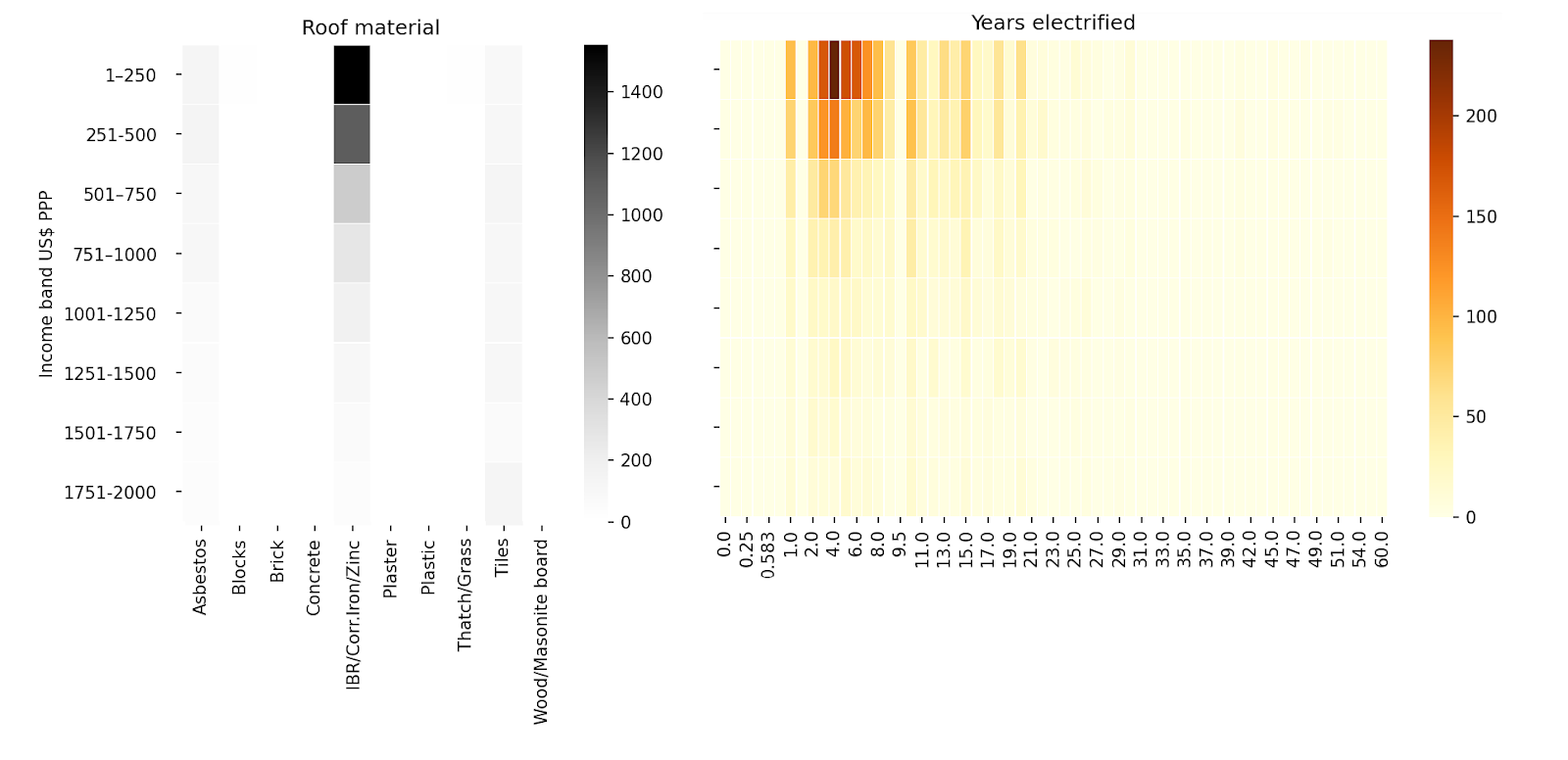 Figure 3: Occurrence of Roof Material Types and Years Electrified Chart: Omdena, Data: Domestic Electrical Load (DEL), South Africa[3]