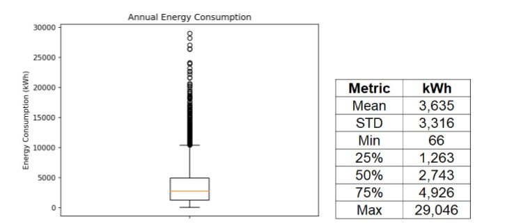 Figure 5: Range of Annual Energy Consumption Chart: Omdena, Data: Domestic Electrical Load (DEL), South Africa[3]