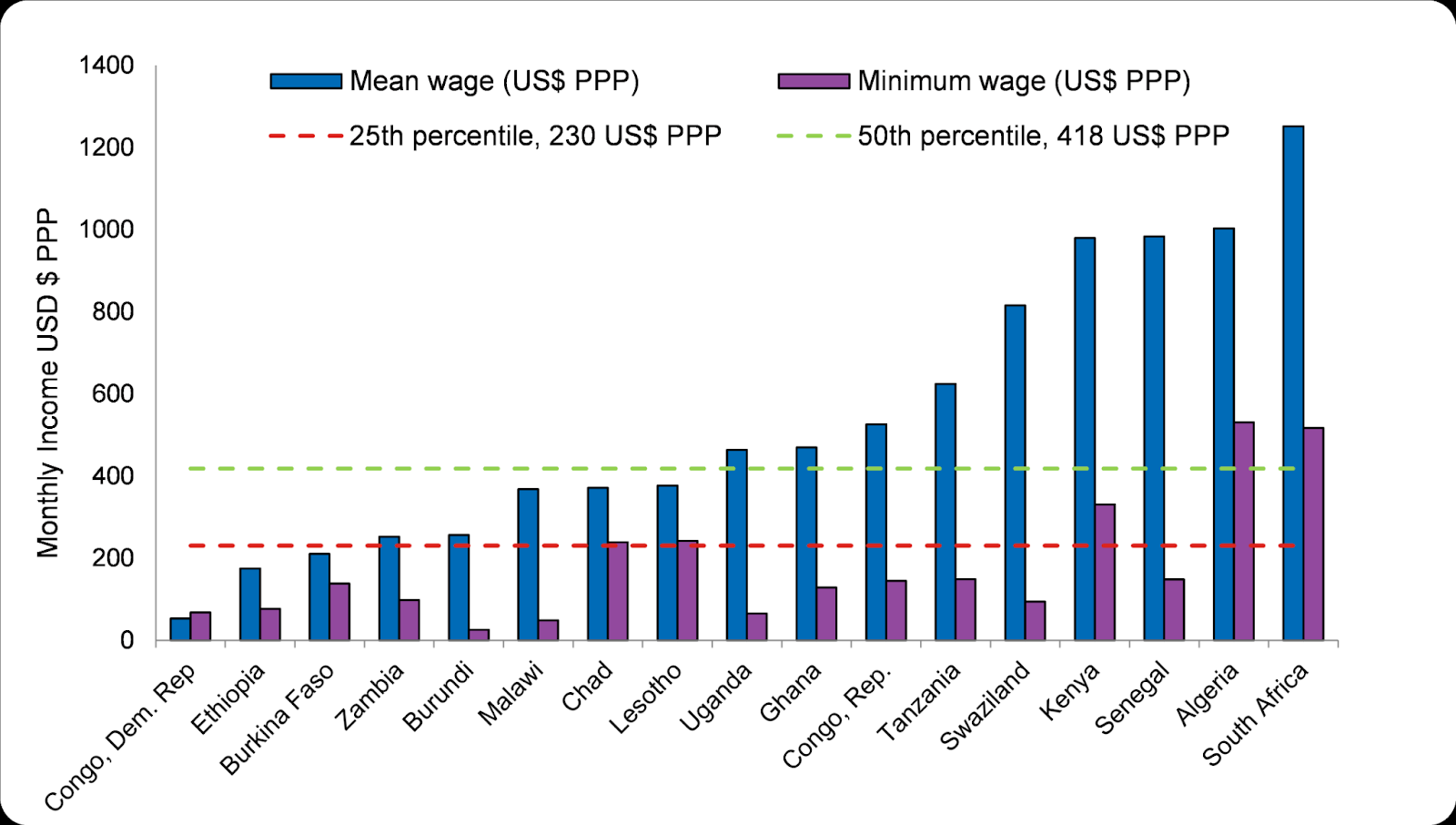 Figure 4: Monthly Incomes in Sub-Saharan Africa Chart: Omdena, Data: The World Bank Research Observer[4]