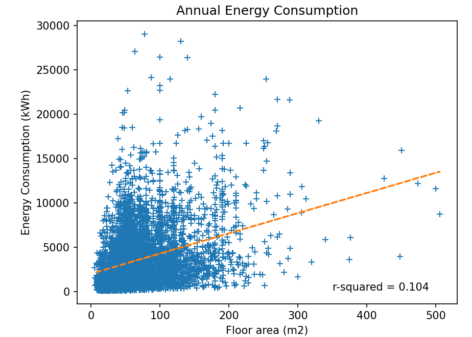 Figure 6: Annual Energy Consumption against Floor Area Chart: Omdena, Data: Domestic Electrical Load (DEL), South Africa[3]