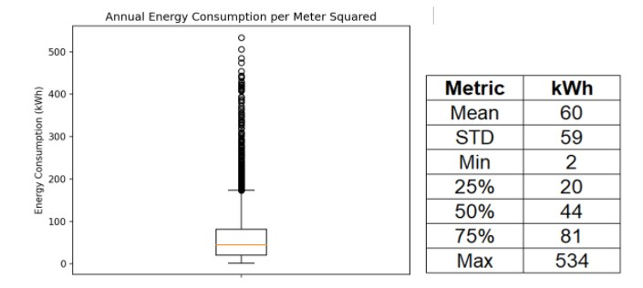 Figure 7: Range of Annual Energy Consumption per Meter Squared Chart: Omdena, Data: Domestic Electrical Load (DEL), South Africa[3]