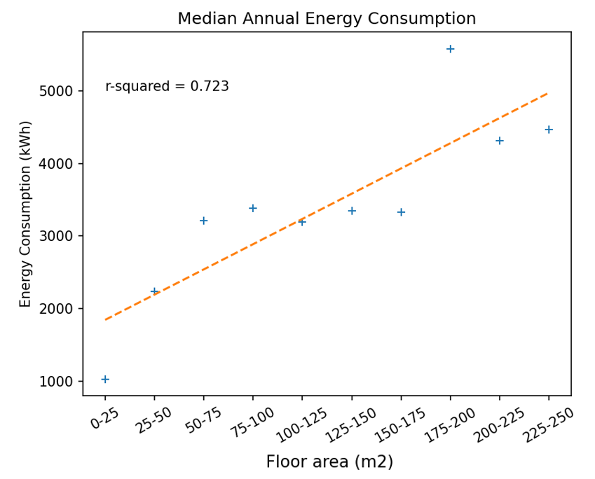 Figure 8: Median Annual Energy Consumption against Floor Area Chart: Omdena, Data: Domestic Electrical Load (DEL), South Africa[3]