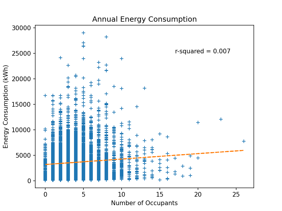 Figure 9: Annual Energy Consumption against Number of Occupants Chart: Omdena, Data: Domestic Electrical Load (DEL), South Africa[3]