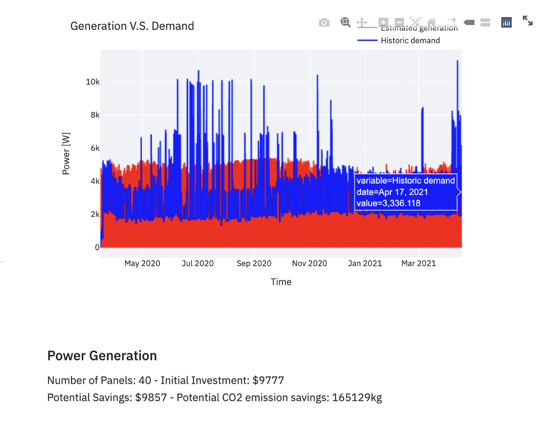 Resulting plots of solar energy produced vs energy demand for a client in Harare (Source: Omdena)