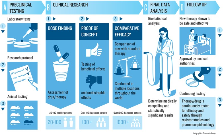 Anomaly detection in clinical trial data - Source: Omdena