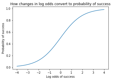 This graph shows the relation of log odds of success with the probability of success. Source: Omdena