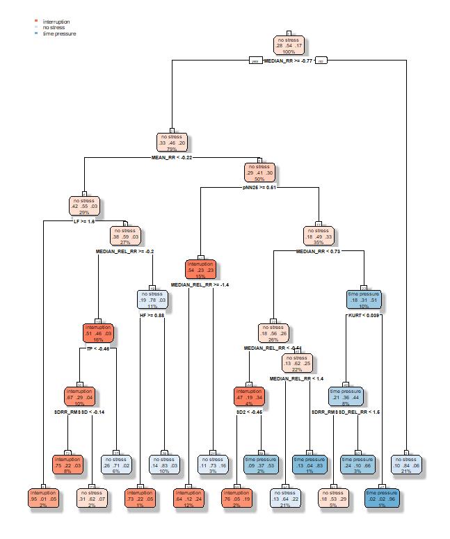 Figure 5 Tree model structure