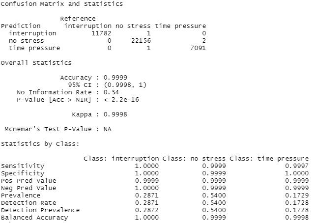 Figure 8 Final Model Profile - Source: Omdena