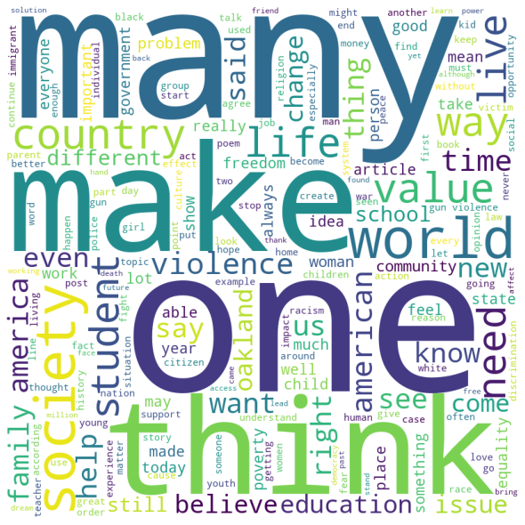 Human rights word cloud - Source:Omdena