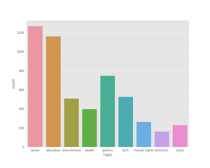 The presence of all topics in the articles - Source: Omdena