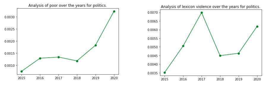 yearly changes in sentiments over the years due to politics on different topics - Omdena